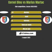 Cornel Dinu vs Marius Martac h2h player stats