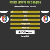Cornel Dinu vs Alex Negrea h2h player stats