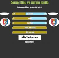 Cornel Dinu vs Adrian Ionita h2h player stats