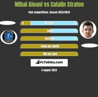 Mihai Aioani vs Catalin Straton h2h player stats