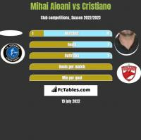 Mihai Aioani vs Cristiano h2h player stats