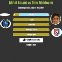 Mihai Aioani vs Dinu Moldovan h2h player stats