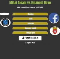 Mihai Aioani vs Emanuel Novo h2h player stats