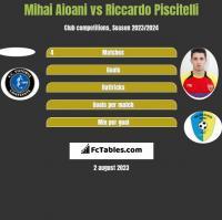 Mihai Aioani vs Riccardo Piscitelli h2h player stats