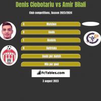 Denis Ciobotariu vs Amir Bilali h2h player stats