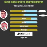 Denis Ciobotariu vs Andrei Dumitras h2h player stats