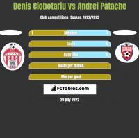 Denis Ciobotariu vs Andrei Patache h2h player stats