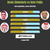 Denis Ciobotariu vs Ante Puljic h2h player stats