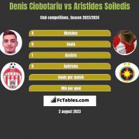 Denis Ciobotariu vs Aristides Soiledis h2h player stats