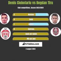 Denis Ciobotariu vs Bogdan Tiru h2h player stats