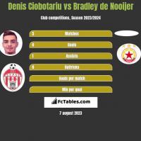 Denis Ciobotariu vs Bradley de Nooijer h2h player stats