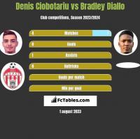Denis Ciobotariu vs Bradley Diallo h2h player stats