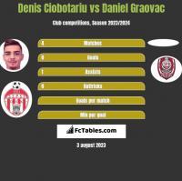 Denis Ciobotariu vs Daniel Graovac h2h player stats