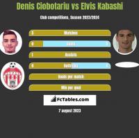 Denis Ciobotariu vs Elvis Kabashi h2h player stats