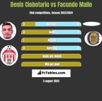 Denis Ciobotariu vs Facundo Mallo h2h player stats