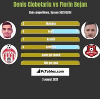Denis Ciobotariu vs Florin Bejan h2h player stats
