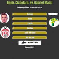 Denis Ciobotariu vs Gabriel Matei h2h player stats