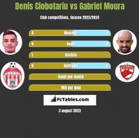 Denis Ciobotariu vs Gabriel Moura h2h player stats