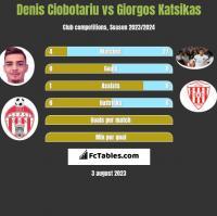 Denis Ciobotariu vs Giorgos Katsikas h2h player stats