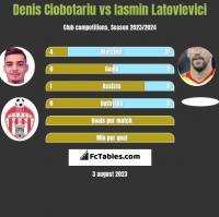 Denis Ciobotariu vs Iasmin Latovlevici h2h player stats