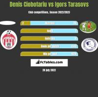 Denis Ciobotariu vs Igors Tarasovs h2h player stats