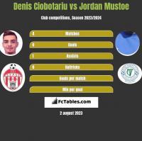 Denis Ciobotariu vs Jordan Mustoe h2h player stats