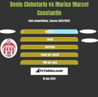 Denis Ciobotariu vs Marius Marcel Constantin h2h player stats