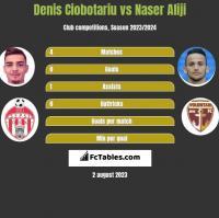 Denis Ciobotariu vs Naser Aliji h2h player stats
