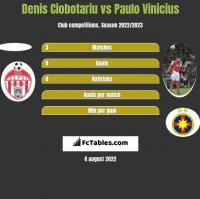 Denis Ciobotariu vs Paulo Vinicius h2h player stats