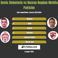 Denis Ciobotariu vs Razvan Bogdan Nichita Patriche h2h player stats
