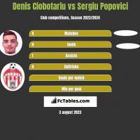 Denis Ciobotariu vs Sergiu Popovici h2h player stats