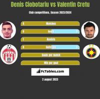Denis Ciobotariu vs Valentin Cretu h2h player stats