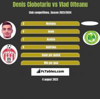 Denis Ciobotariu vs Vlad Olteanu h2h player stats