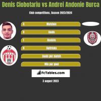 Denis Ciobotariu vs Andrei Andonie Burca h2h player stats