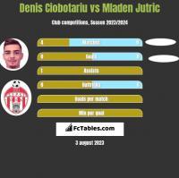 Denis Ciobotariu vs Mladen Jutric h2h player stats