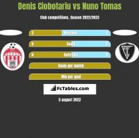Denis Ciobotariu vs Nuno Tomas h2h player stats