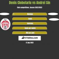 Denis Ciobotariu vs Andrei Sin h2h player stats