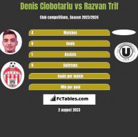 Denis Ciobotariu vs Razvan Trif h2h player stats
