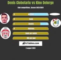 Denis Ciobotariu vs Kino Delorge h2h player stats
