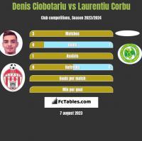 Denis Ciobotariu vs Laurentiu Corbu h2h player stats