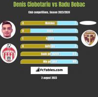 Denis Ciobotariu vs Radu Bobac h2h player stats
