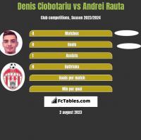 Denis Ciobotariu vs Andrei Rauta h2h player stats