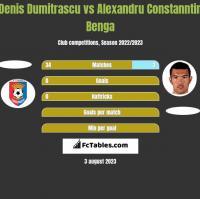 Denis Dumitrascu vs Alexandru Constanntin Benga h2h player stats