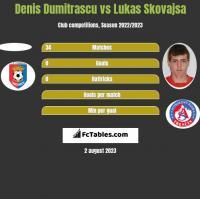 Denis Dumitrascu vs Lukas Skovajsa h2h player stats