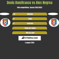 Denis Dumitrascu vs Alex Negrea h2h player stats