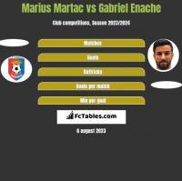 Marius Martac vs Gabriel Enache h2h player stats
