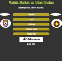 Marius Martac vs Iulian Cristea h2h player stats