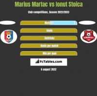 Marius Martac vs Ionut Stoica h2h player stats