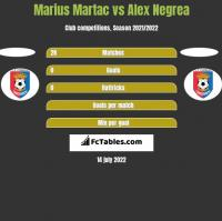 Marius Martac vs Alex Negrea h2h player stats