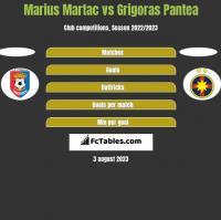 Marius Martac vs Grigoras Pantea h2h player stats